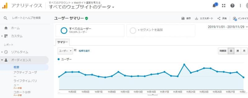 Google Analyticsのレポート画面