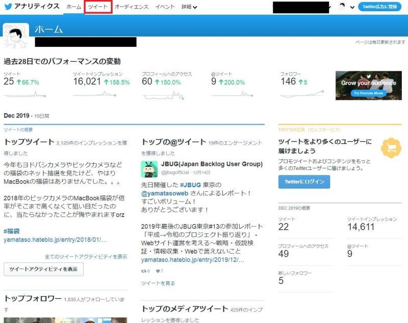 Twitterアナリティクスの表示方法③Twitterアナリティクスのホーム画面さまざまな数値のサマリーが表示される
