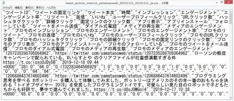 メモ帳でTwitterアナリティクスのCSVデータを開くと問題なく表示される。名前を付けて保存を行う