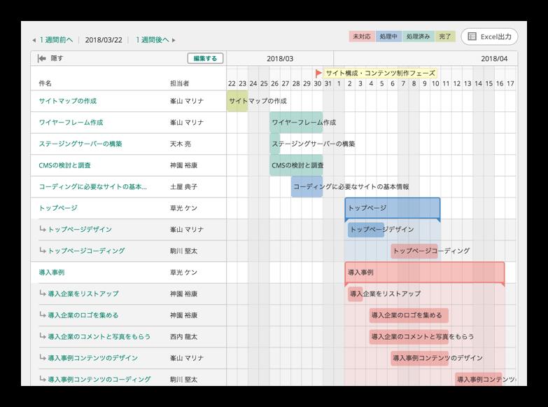 Backlogによるガントチャート表。進捗が分かりやすい