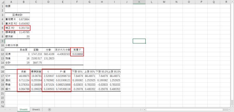 エクセル2019で見るべき重回帰分析の指標・項目をピックアップ