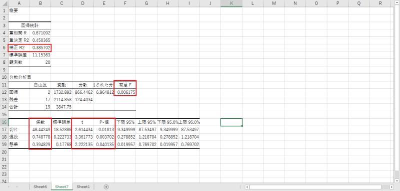 説明変数の調整を行った上で、重回帰分析を再実行した結果、各種数値やF値、t値、P-値が改善されている