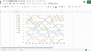 スプレッドシートのグラフの縦軸の向きを逆方向に反転させる方法