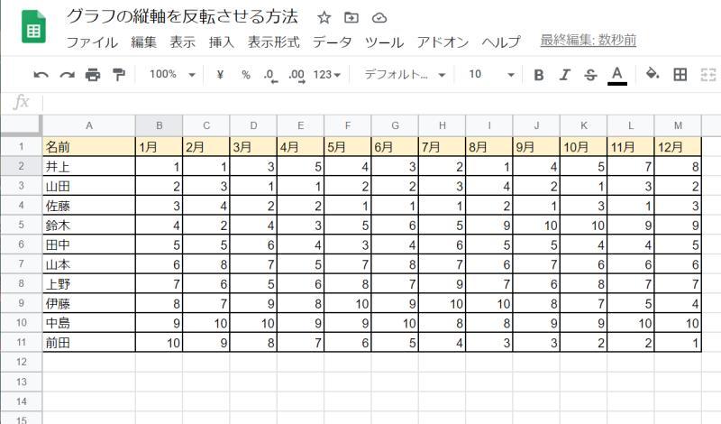 スプレッドシートで順位の表をグラフに表したい場合は、順位が高いほど縦軸が下から上になるようになってほしい
