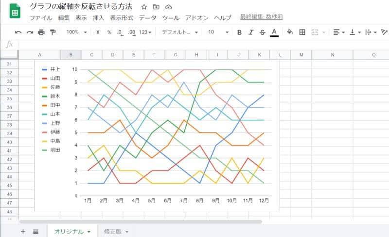 通常のスプレッドシートのグラフでは縦軸が下から上になるほど値が大きくなってしまう。