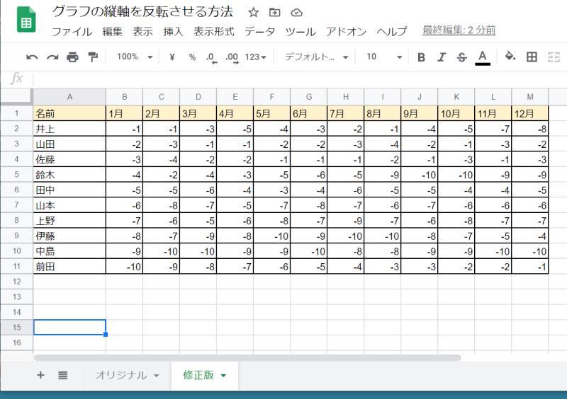 通常の表に-1を掛けて負の数にしたスプレッドシートの表