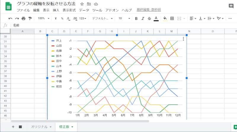 負の数に変換したあとのスプレッドシートのグラフ。目盛りが負の数で表示されている。