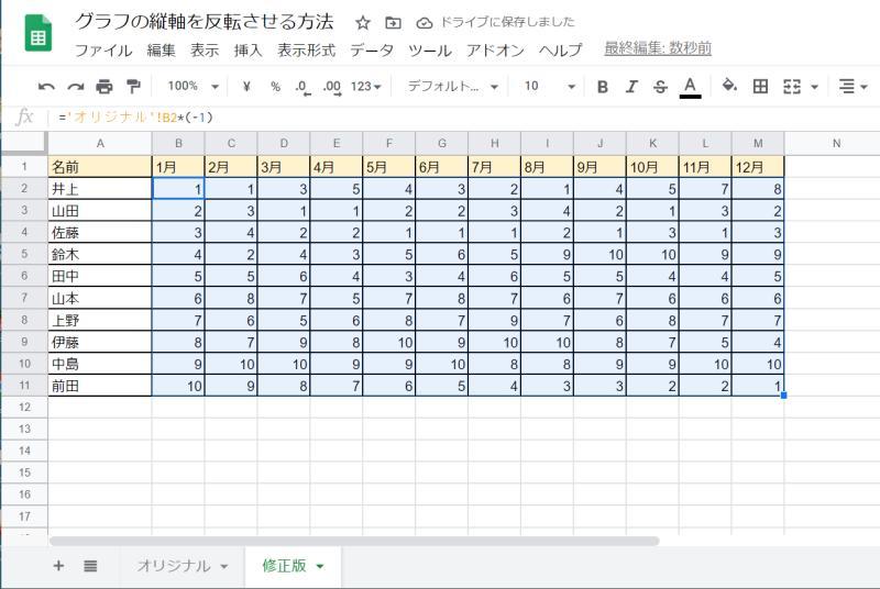 加工したスプレッドシートの表の数値形式でも負の数の形式を変換すると違和感のない表になる
