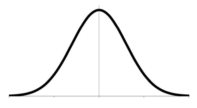 正規分布のデータのグラフ