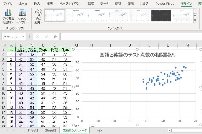 エクセルでグラフ「散布図」を作成して、相関性を図示する