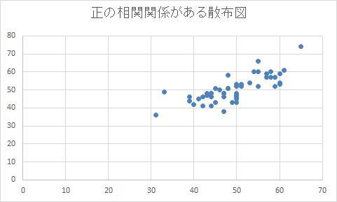 あるデータが横軸方向に値が増加すると、もう一方のデータも縦軸方向に増加しており、「正の相関」を示す散布図