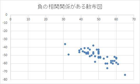 あるデータが横軸方向に値が増加すると、もう一方のデータも縦軸方向に減少しており、「負の相関」を示す散布図