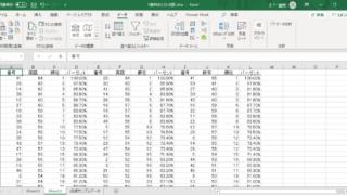 エクセル2019のデータ分析で「順位と百分位数」を使って計算結果を出力した結果