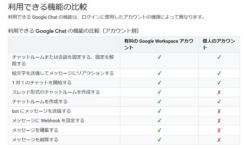 Googleチャットの有料版・無料版のできることとできないことの比較表