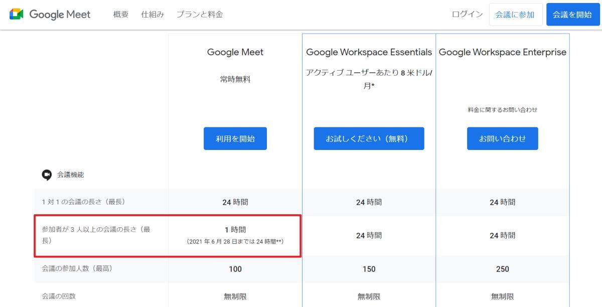 ビデオ会議ツールGoogle Meetの無料・有料のスペック表。無料版の場合の会議時間の制限は?