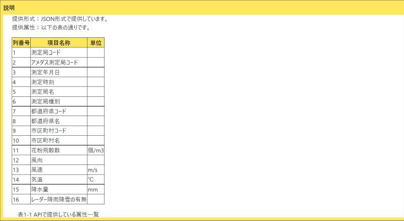 環境省の花粉観測システムはなこさんのAPIでやり取りするJSONのデータフォーマット