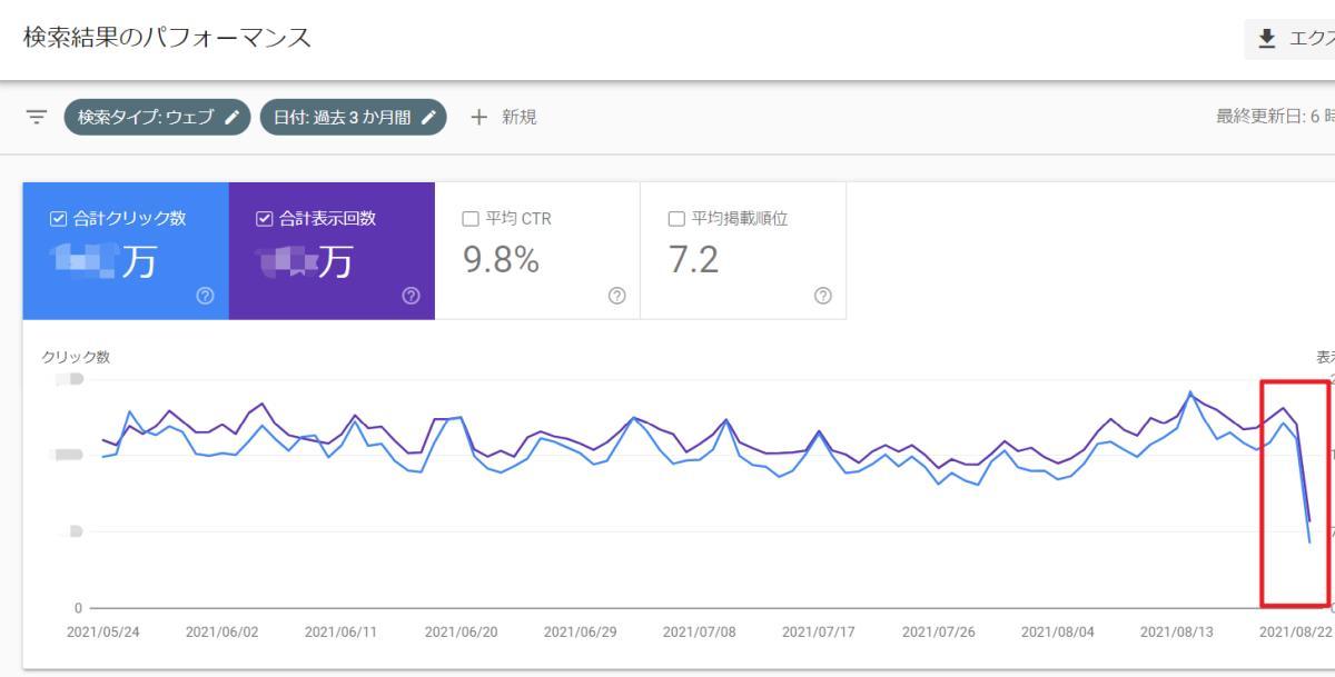 2021年8月25日にサーチコンソールの数値をチェックしたところ、検索表示回数・クリック数のグラフが急減している事象が発生(8月23日データで発生)