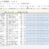 楽天市場ランキングAPIをGoogle Apps Script(GAS)のコードを実行し、スプレッドシートに結果を出力