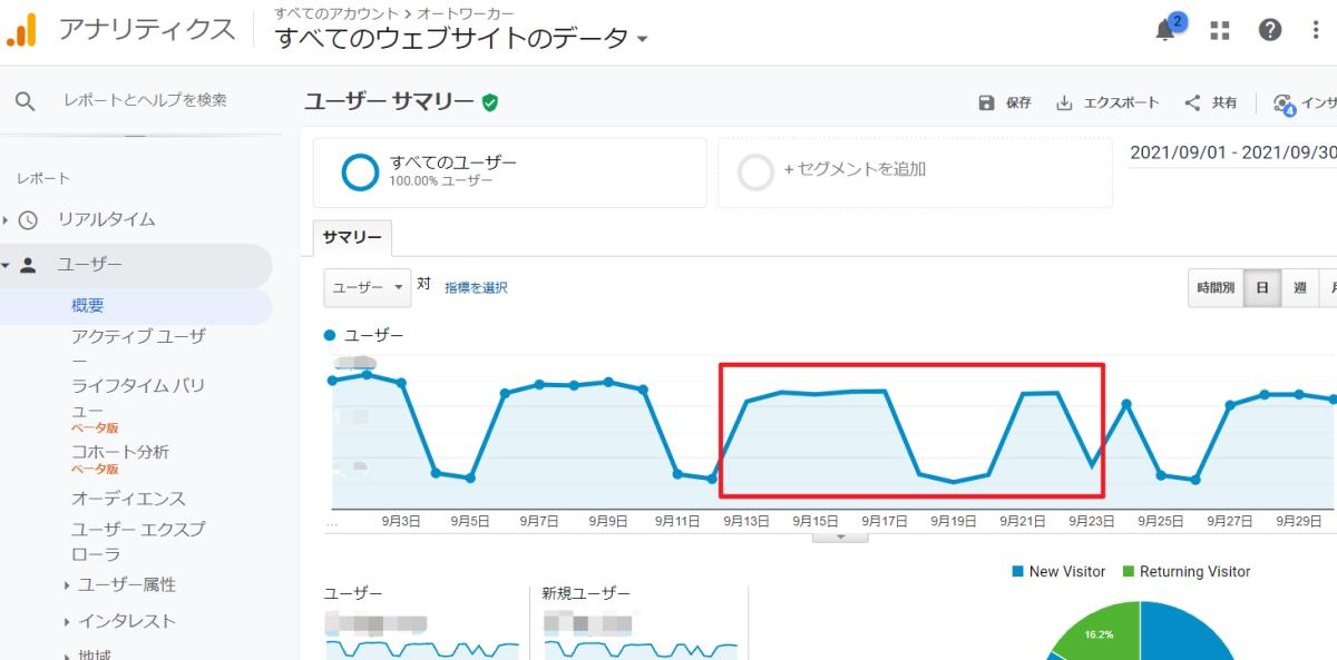 Google Analytics(グーグルアナリティクス)の管理画面のユーザーや行動のレポートで、グラフの座標点が消失する事象