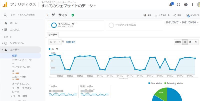 Google Analyticsの管理画面でユーザー>概要で表示されるレポート