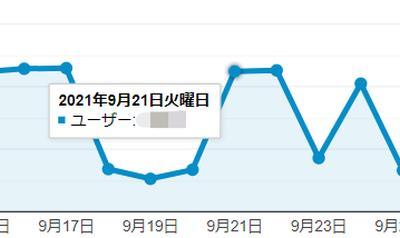 Google Analyticsのグラフの点にマウスカーソルをあわせると、数値データの詳細が表示