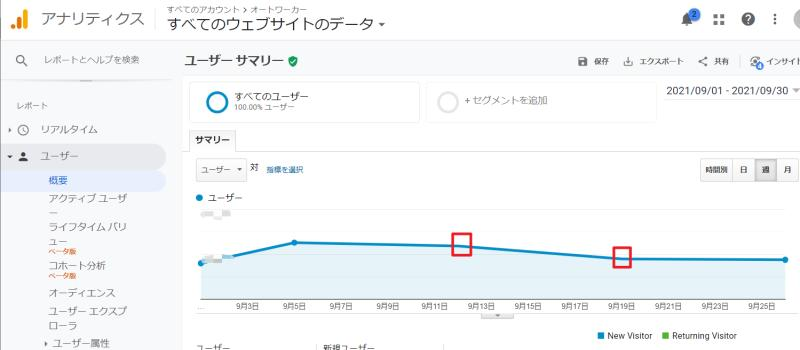 Google Analyticsのグラフの点が消える事象はウィークリーやマンスリーのレポートでも発生
