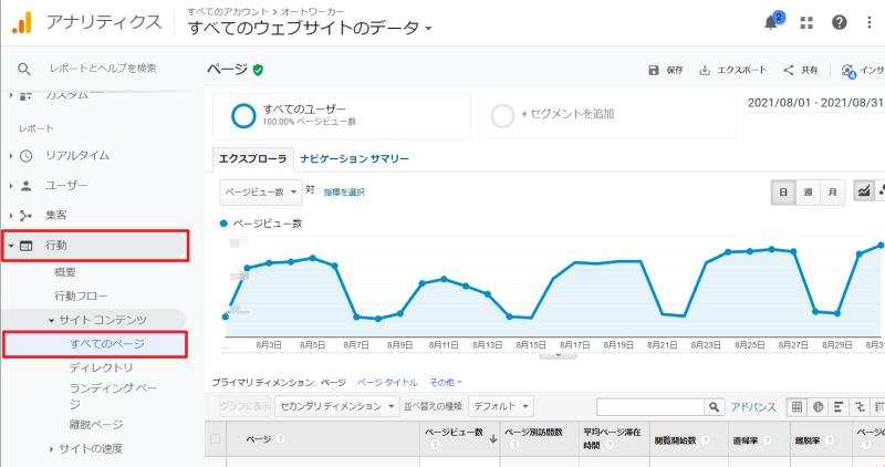 Google Analyticsの行動メニューのサイトコンテンツ>すべてのページでも発生