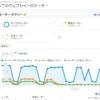 Google Analytics(グーグルアナリティクス)で2021年9月16日ごろより男性・女性の性別や年齢別の指標が取得できない(極端に小さくなる)事象が発生