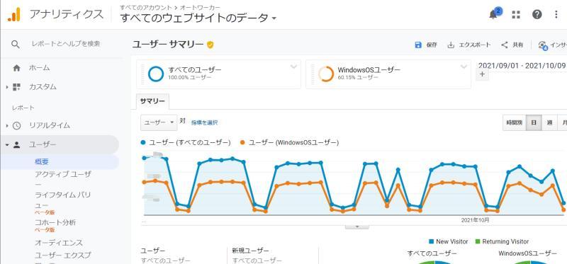 OSやデバイスカテゴリの情報はGoogle Analytics(グーグルアナリティクス)で問題なく取得できている