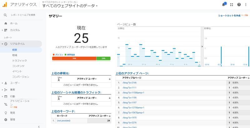Google Analytics(グーグルアナリティクス)で今現在、Webサイトに訪れているユーザー数を確認できるリアルタイムレポート機能